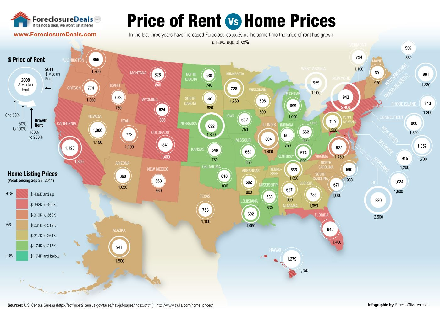 Infographics: Price of rent vs Home Prices in the United States