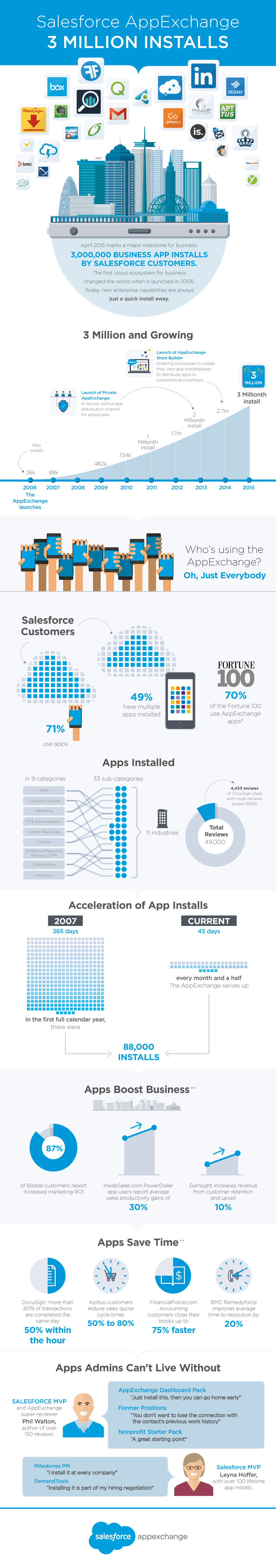 Infographics: For AppExchange Salesforce
