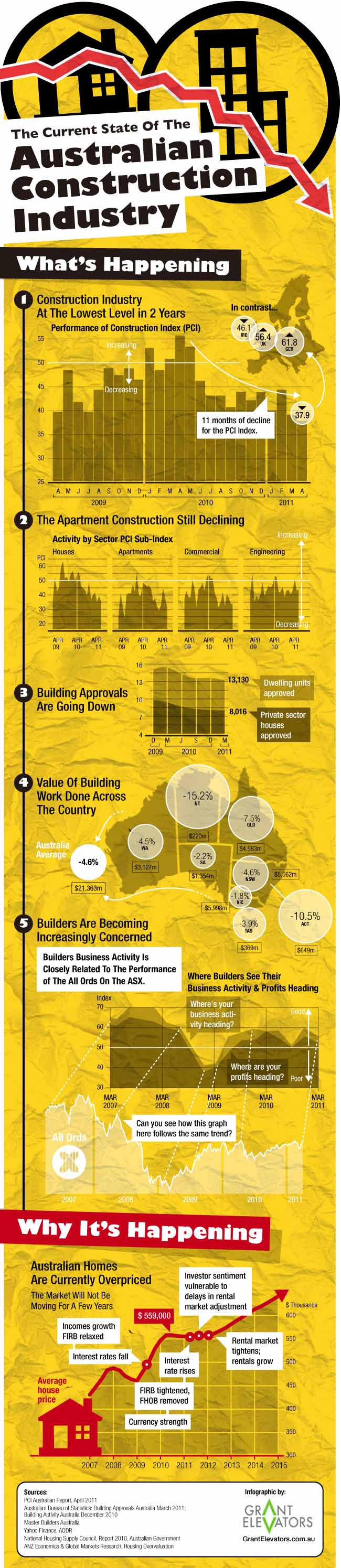 Infographics: The current State of the Australian Construction Industry