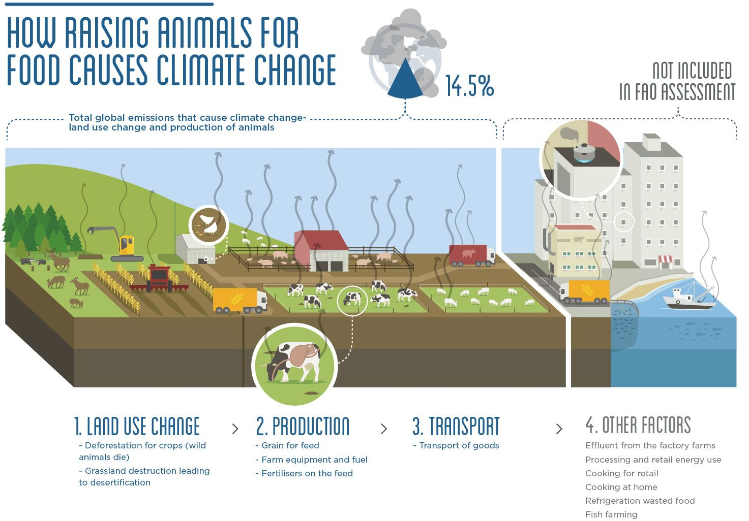 Infographics: Breeding of animals and climate change.