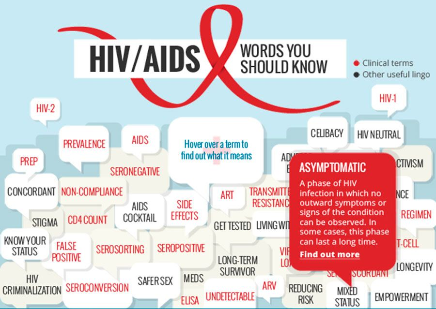 Interactive infographic: Cloud of words about the HIV AIDS