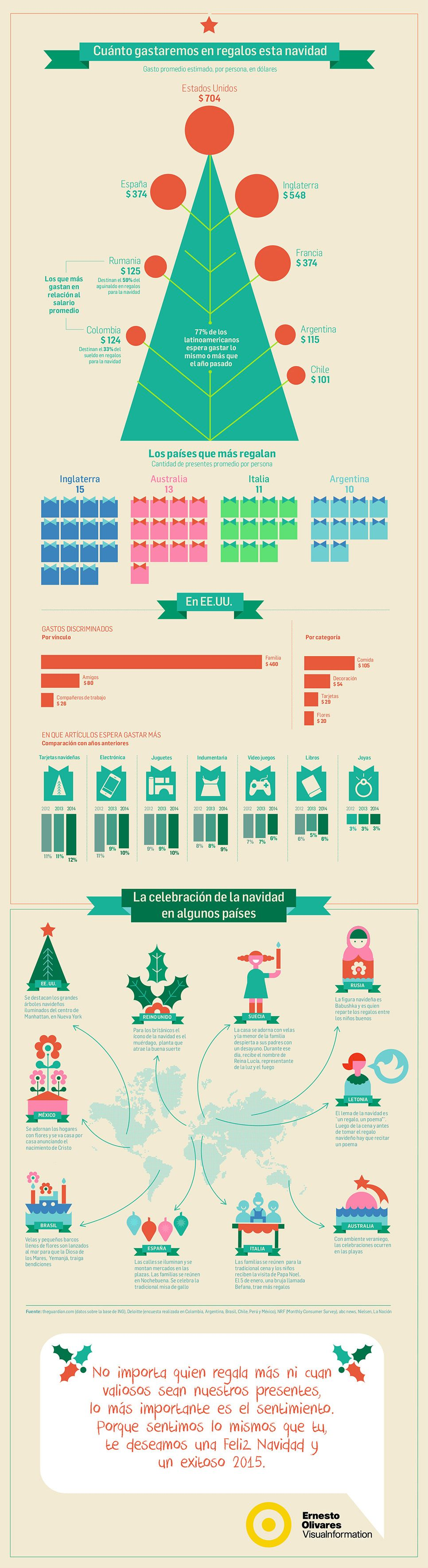 How much does the Christmas spirit costs? infographics