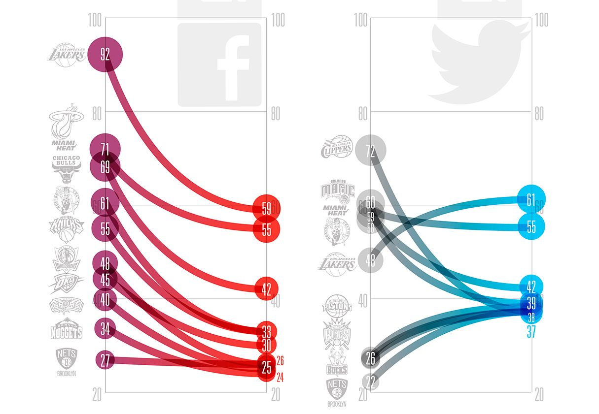 Big companies rely on data visualization