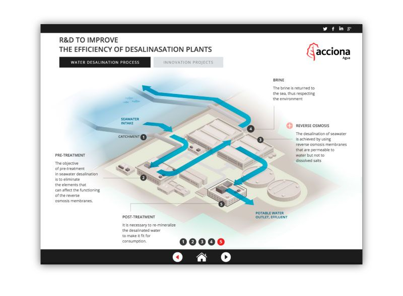 Interactive infographics for Acciona