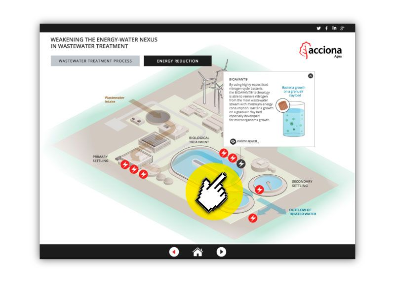 Treatment of served water: Interactive Infographic for Acciona