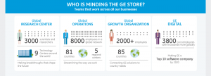 Infographics: How to operate in a visual store of GE?