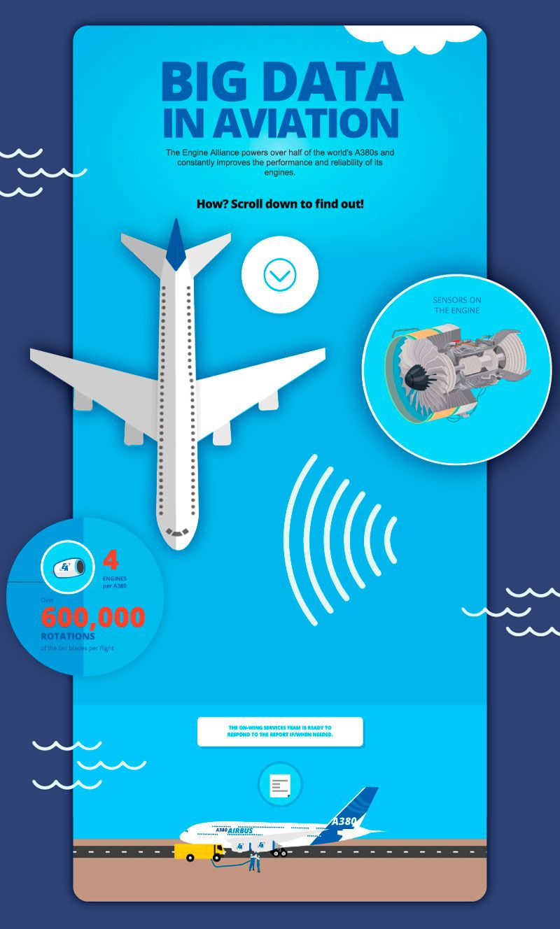 Interactive infographic for Engine Alliance: The A380 motors