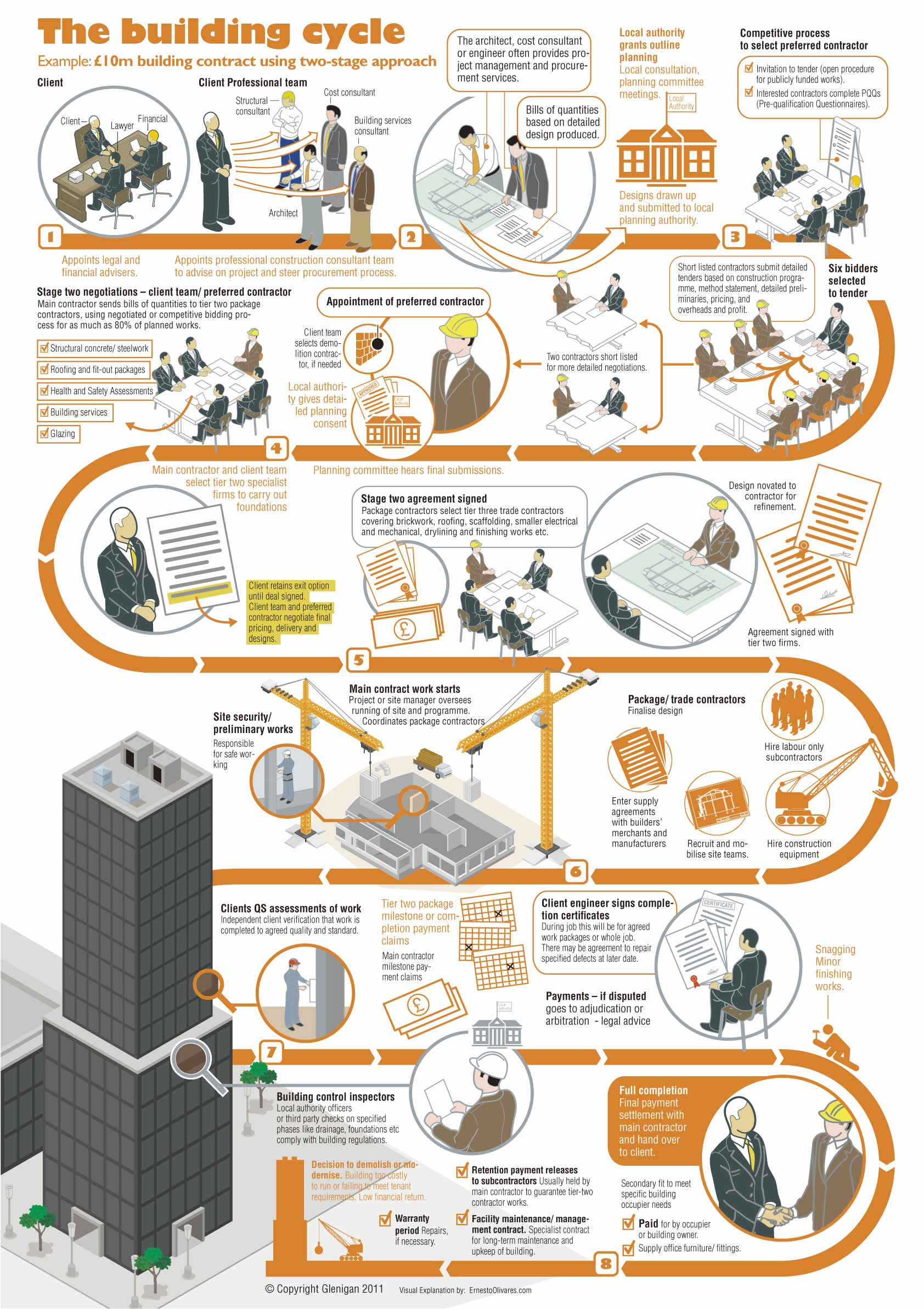 Infographics: The building cycle