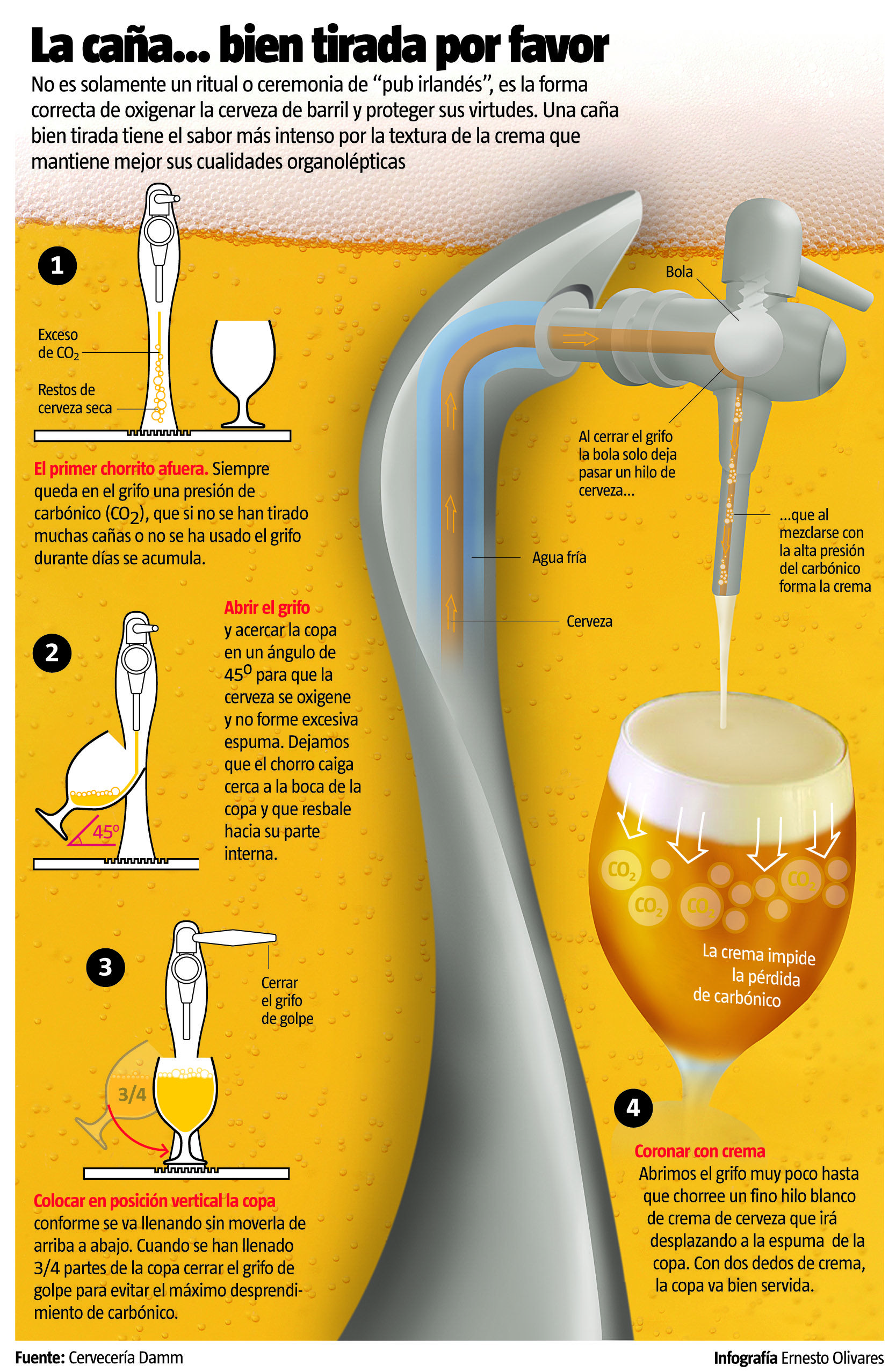 Infographics: How to serve a glass of beer