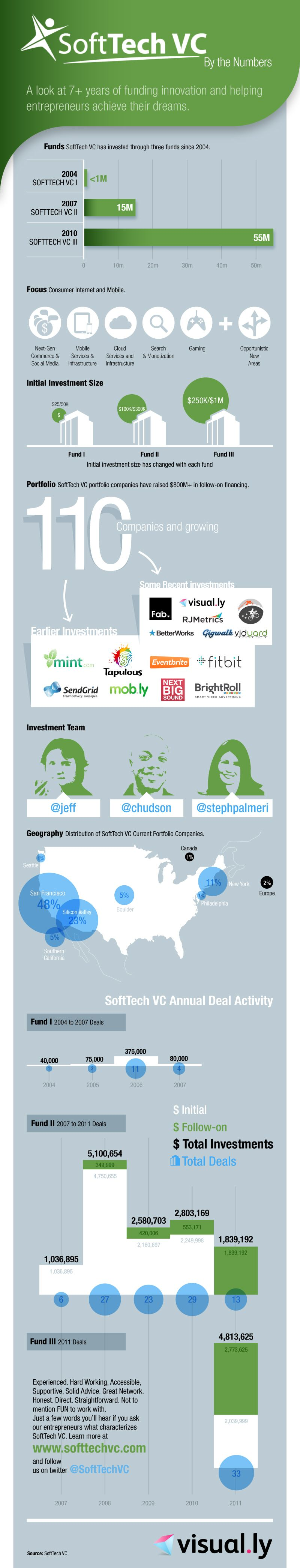 Infographics: The SoftTech VC numbers