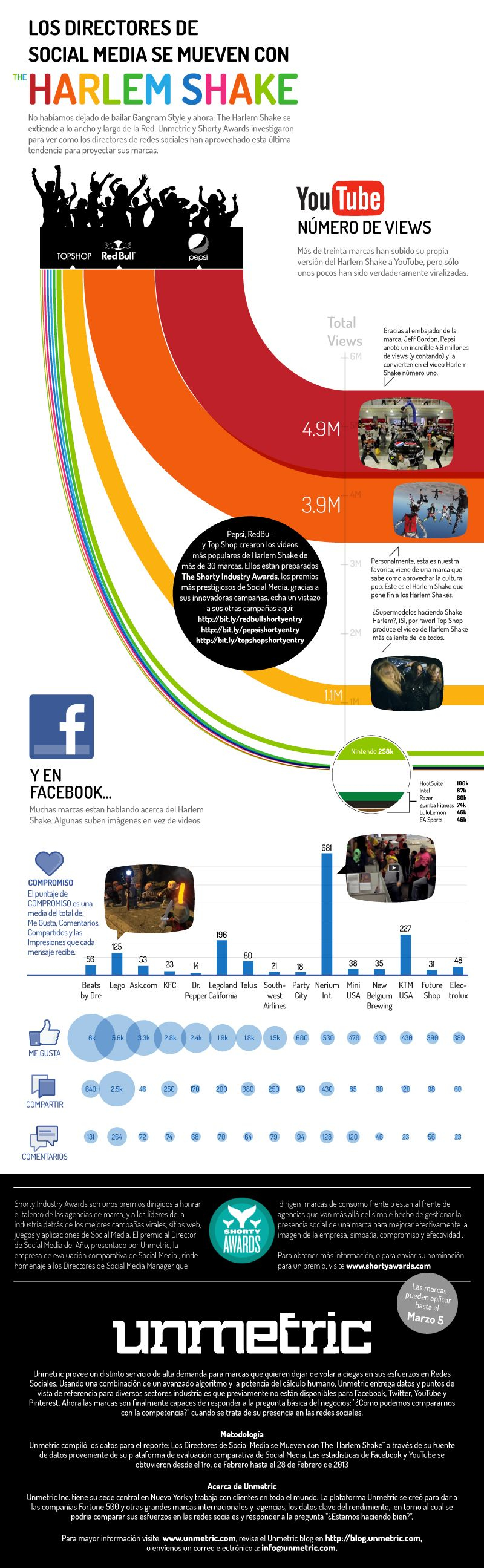 Infographics: The social media directors are moving with the Harlem Shake