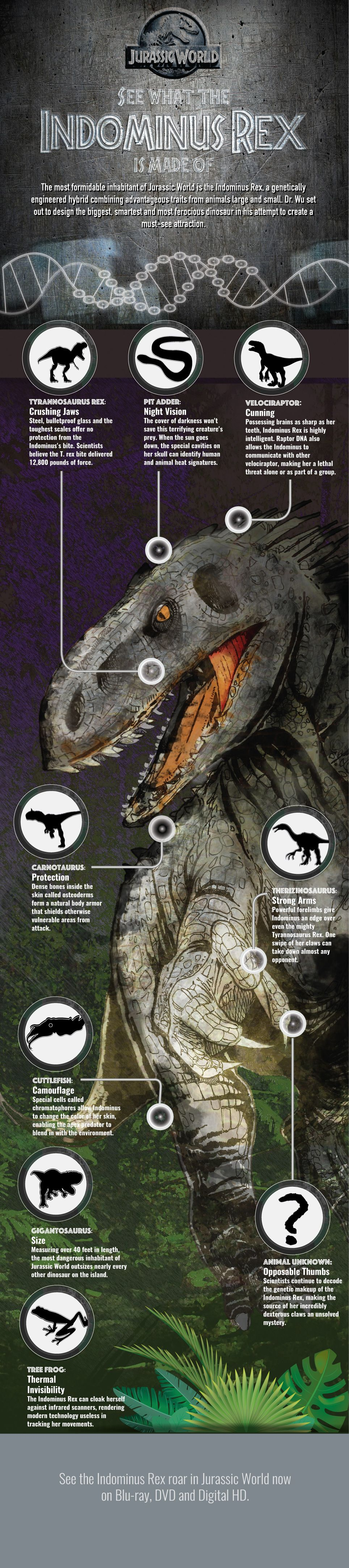 Infographics: Jurassic world made in an infographic
