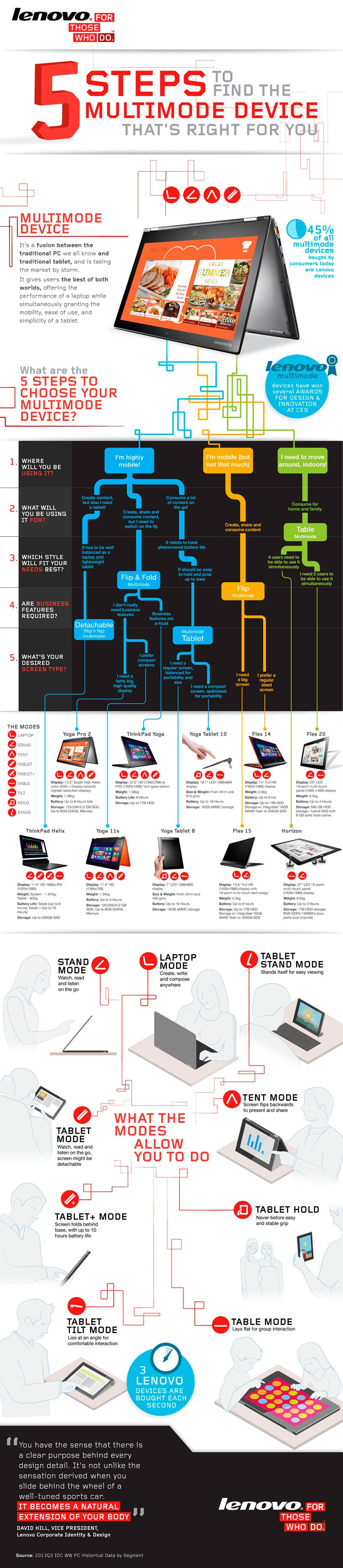 Infographics: find the right multimode device