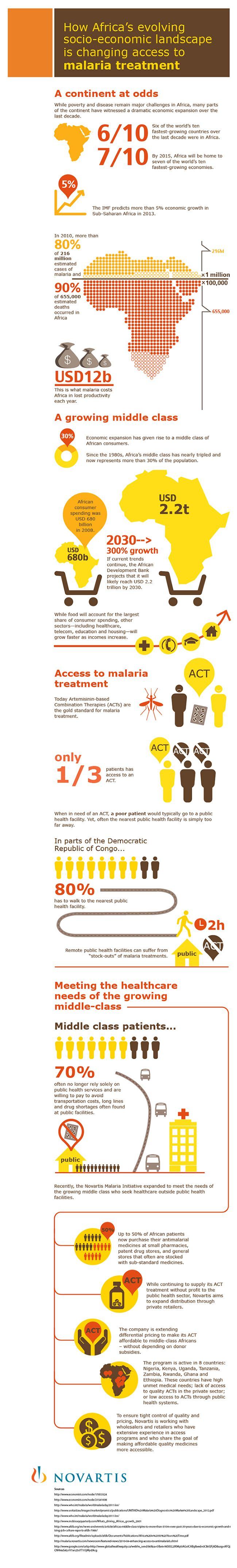 Infographics: How Africa's evolving socio-economic landscape, is changing access to malaria treatment