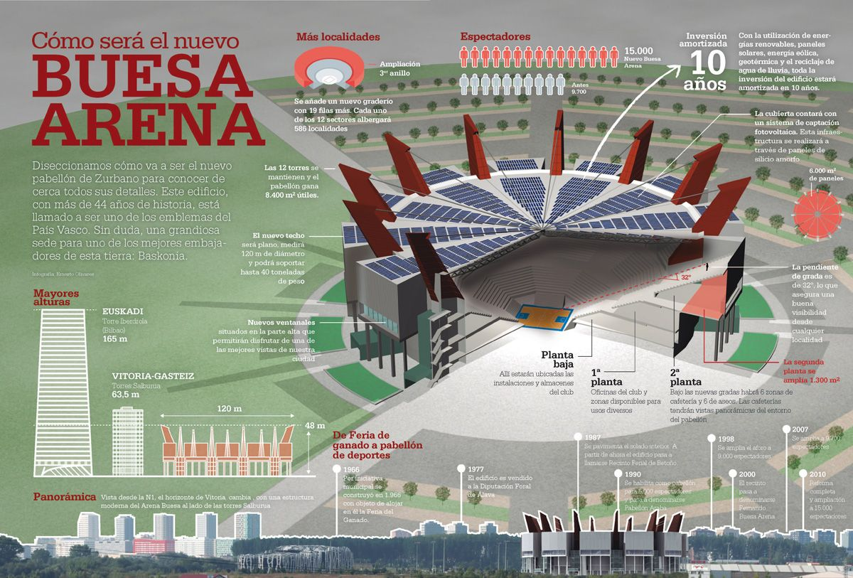 Infographic: Expansion of the Buesa Arena