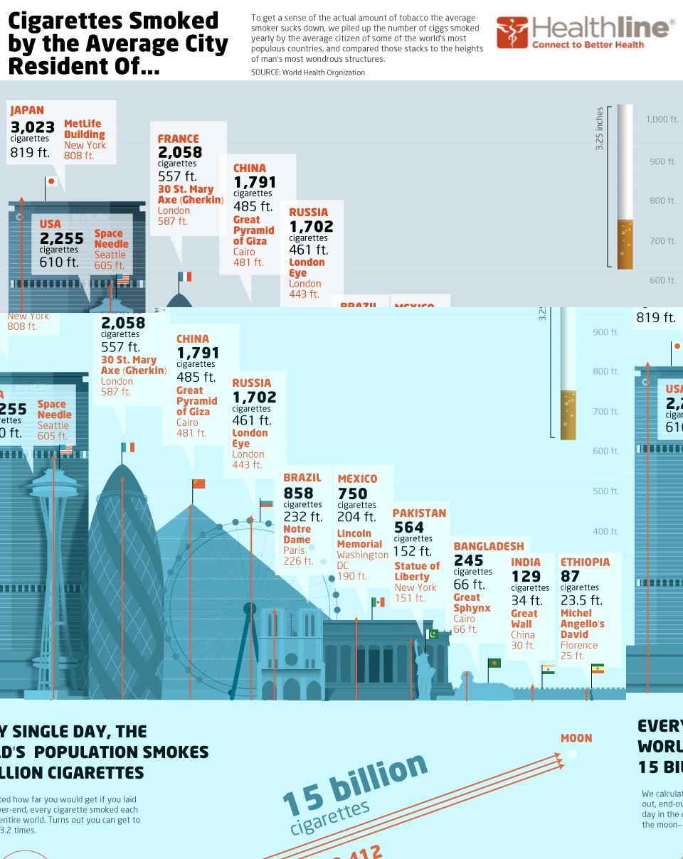Infographics: How many cigarettes are being consumed in the world ?