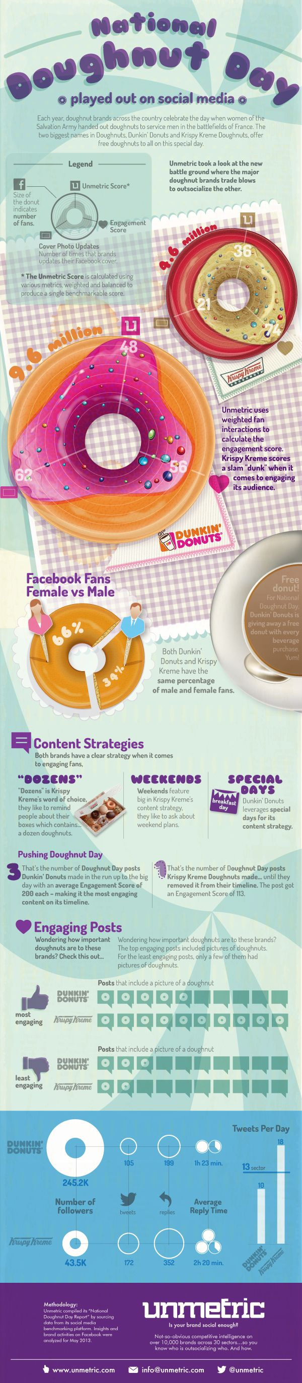 Infographics: National day of Donuts