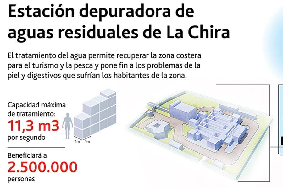 Acciona increased its visibility through quality infographic