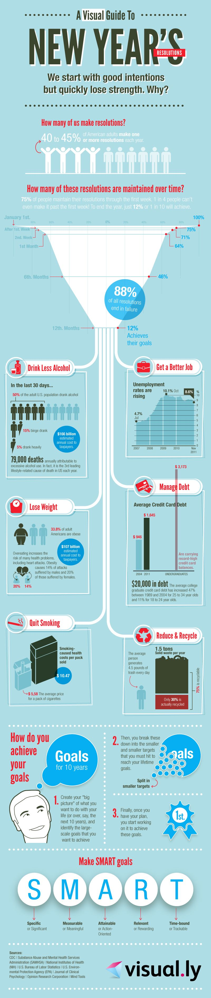 Infographics: A guide for the resolution of the New Years goals