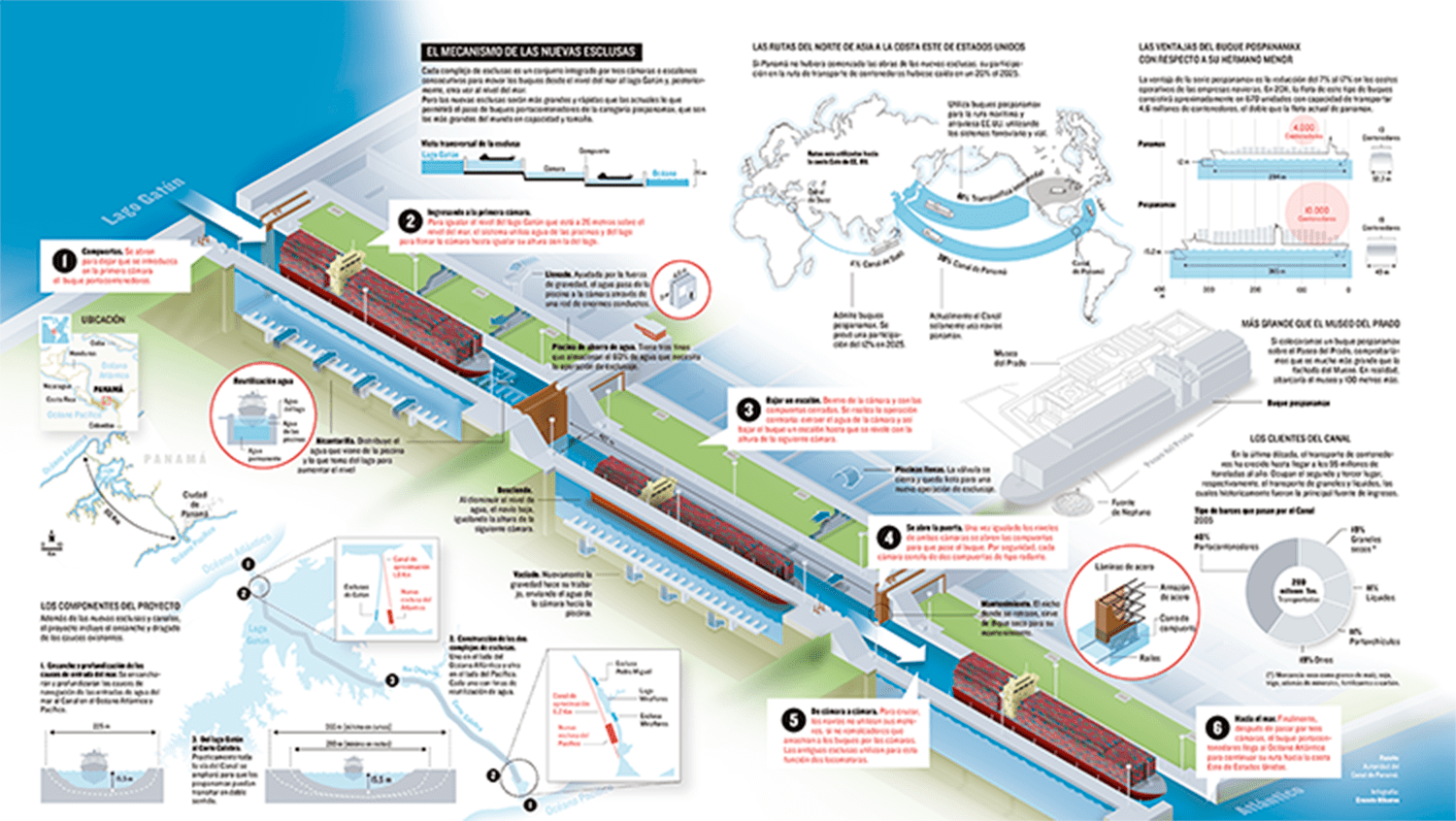 Infographics: New locks for the Panama Canal
