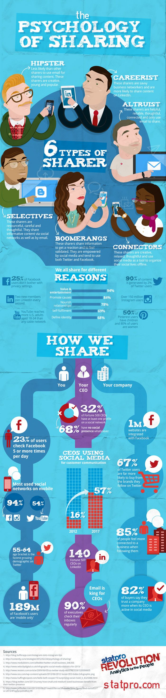 Infographics: The psychology of sharing